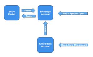 brokerage-flowchart