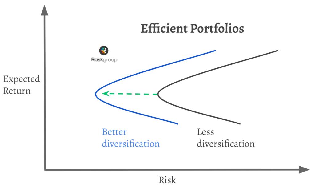 efficient frontier efficient portfolios