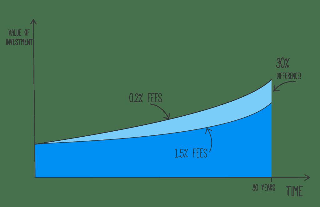 infographic explaining the effect of ETF fees