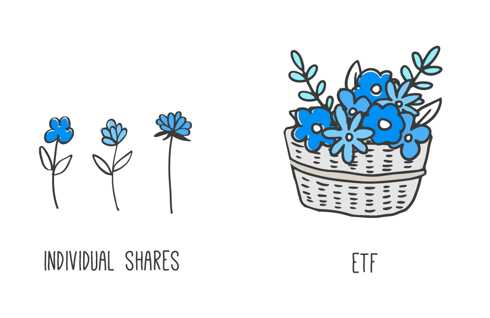graphic explaining the difference between shares and ETFs
