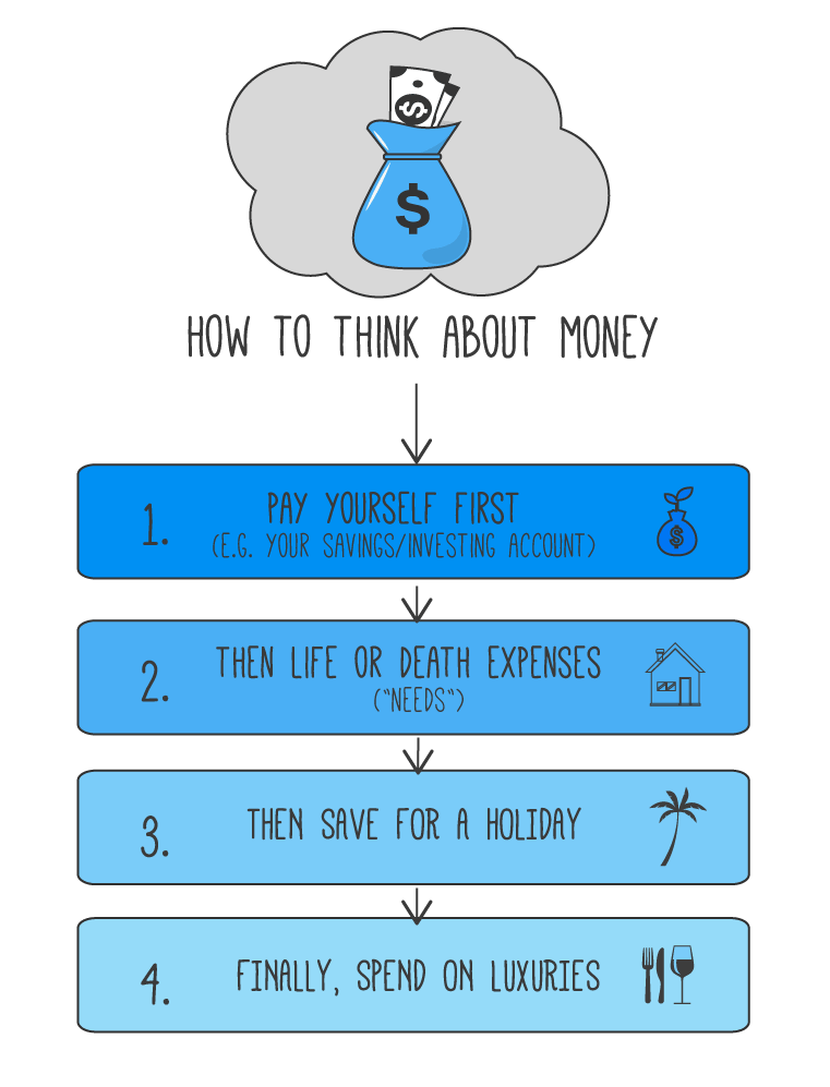 how to think about money infographic