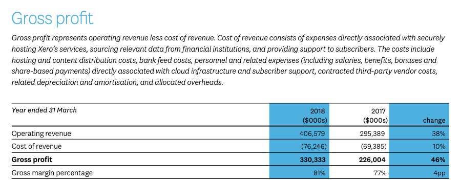 Gross profit represents operating revenue less cost of revenue. Cost of revenue consists of expenses directly associated with securely hosting Xero's services, sourcing relevant data from financial institutions, and providing support to subscribers. The costs include hosting and content distribution costs, bank feed costs, personnel and related expenses (including salaries, benefits, bonuses and share-based payments) directly associated with cloud infrastructure and subscriber support, contracted third-party vendor costs, related depreciation and amortisation, and allocated overheads.